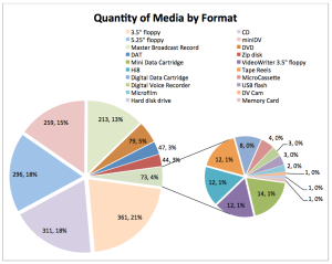Chart of all media types found in Manuscript Collections during Fall 2014 inventory.