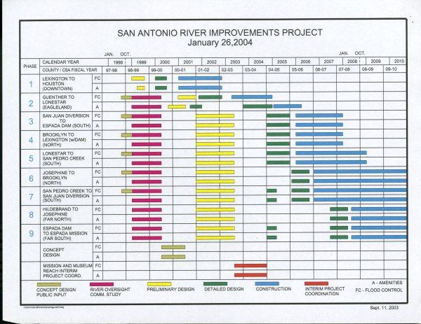 SARA_SARIP timeline 2004